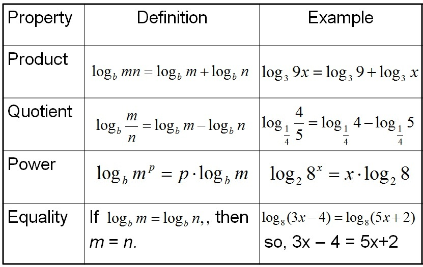 Solving Exponential And Logarithmic Functions Worksheet Free – Exponential and Logarithmic Functions Worksheets