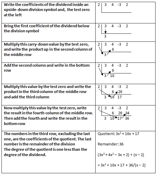 math worksheet : polynomial division worksheet doc  worksheets : Division Steps Worksheet